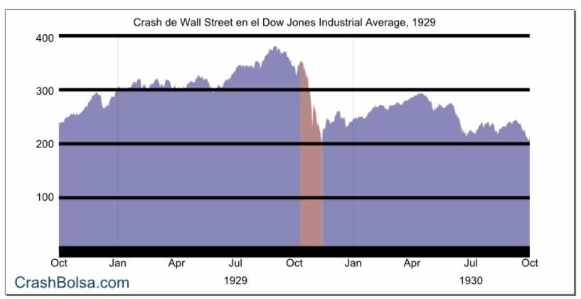 Gráfico del crack de la bolsa de EEUU en 1929